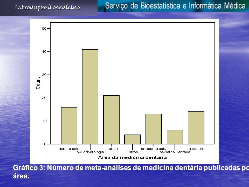 Introdução à Medicina Gráfico 3: Número de meta-análises de medicina dentária publicadas por área.