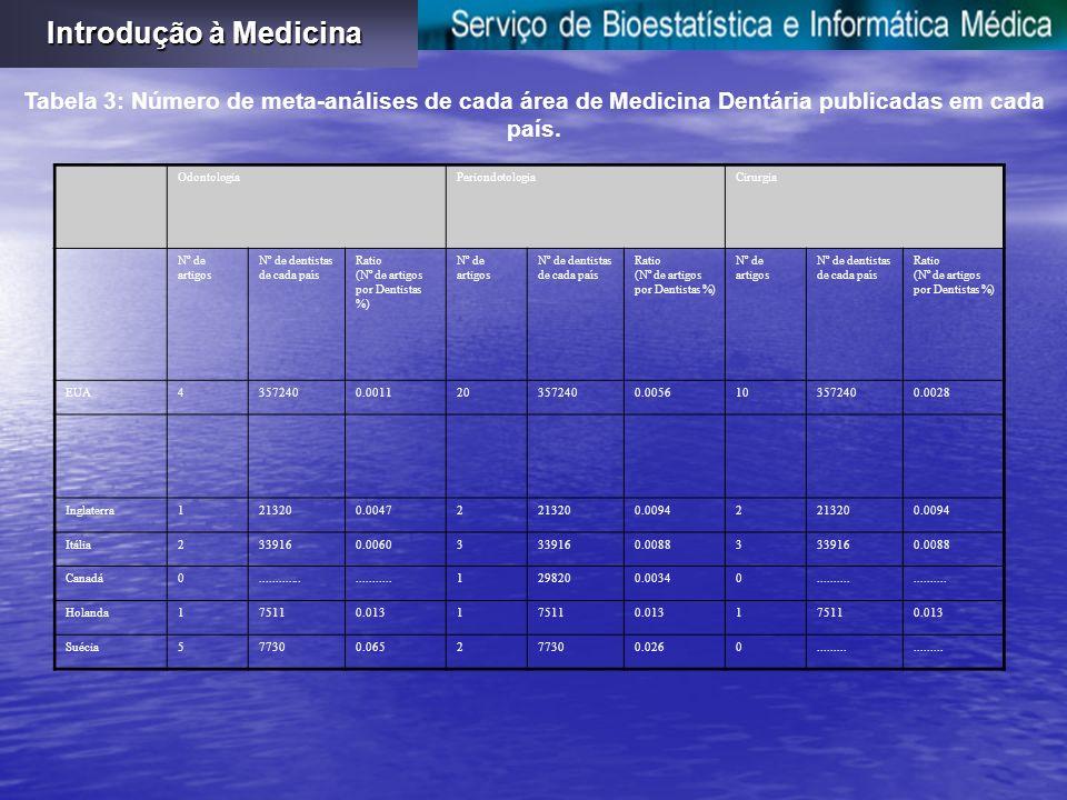 Introdução à Medicina Tabela 3: Número de meta-análises de cada área de Medicina Dentária publicadas em cada país.