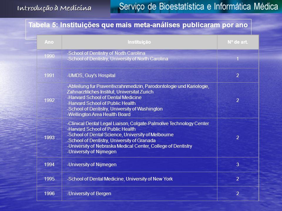 Introdução à Medicina Tabela 5: Instituições que mais meta-análises publicaram por ano. Ano. Instituição.