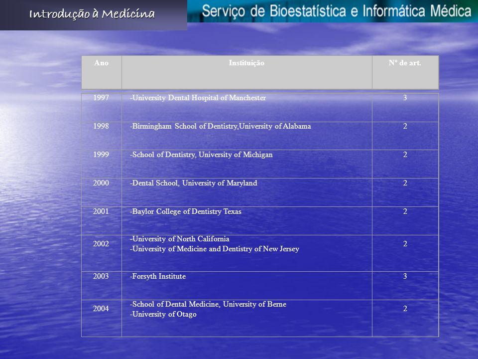 Introdução à Medicina Ano Instituição Nº de art. 1997