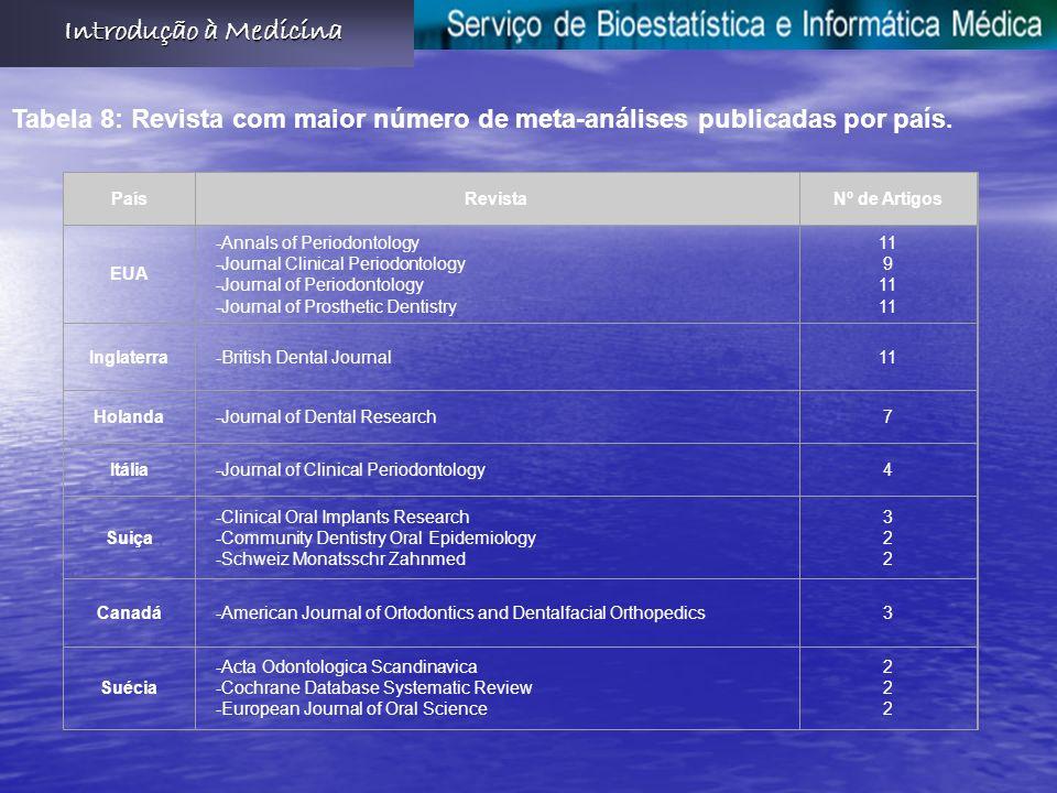 Introdução à Medicina Tabela 8: Revista com maior número de meta-análises publicadas por país. País.