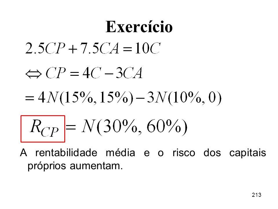 Exercício A rentabilidade média e o risco dos capitais próprios aumentam.
