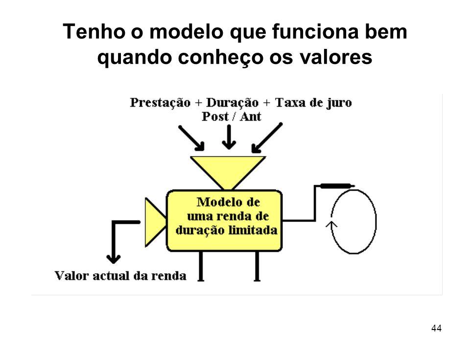 Tenho o modelo que funciona bem quando conheço os valores