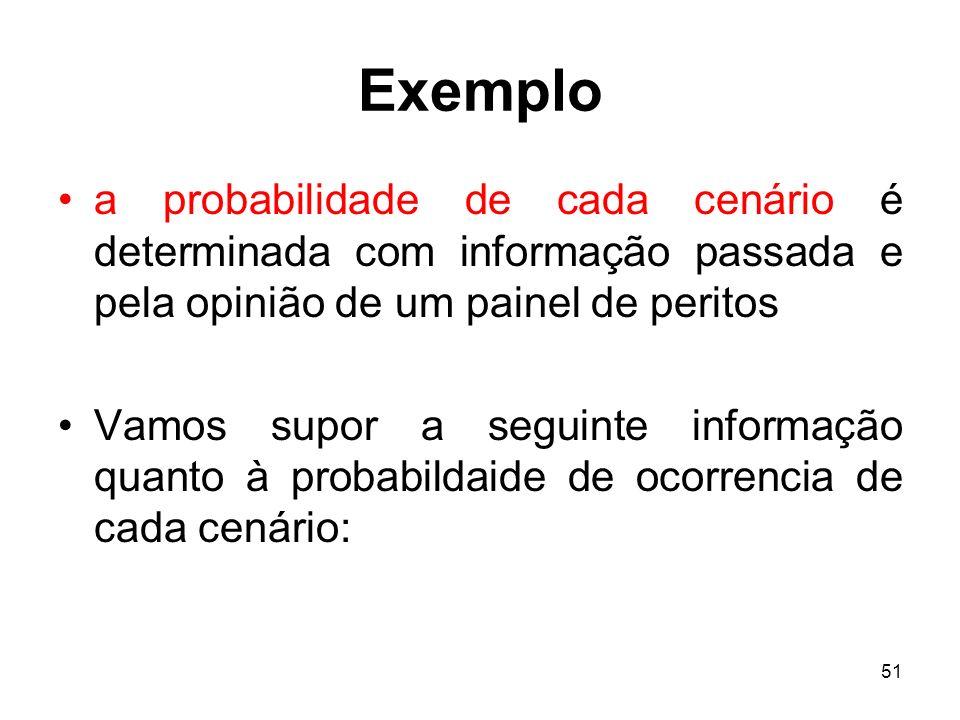 Exemplo a probabilidade de cada cenário é determinada com informação passada e pela opinião de um painel de peritos.
