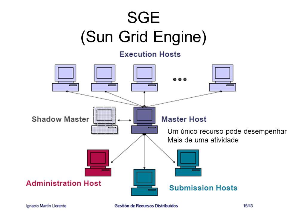 SGE (Sun Grid Engine) Um único recurso pode desempenhar