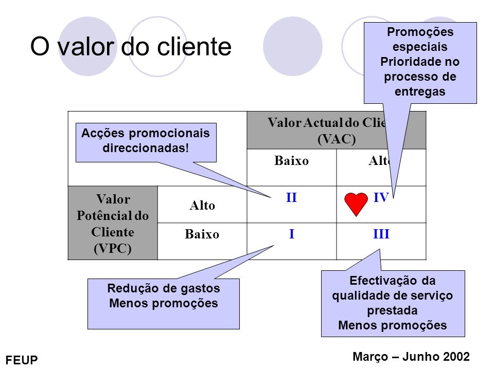 O valor do cliente Valor Actual do Cliente (VAC) Baixo Alto