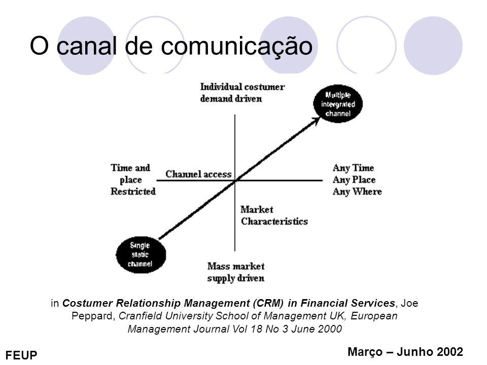 O canal de comunicação