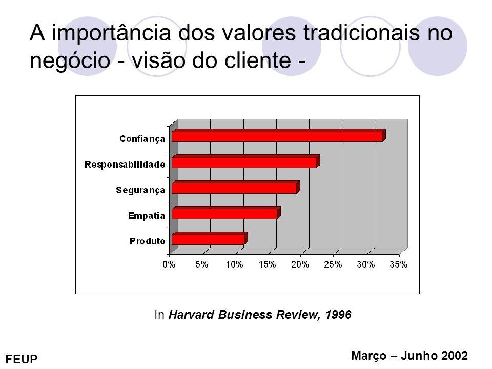 A importância dos valores tradicionais no negócio - visão do cliente -