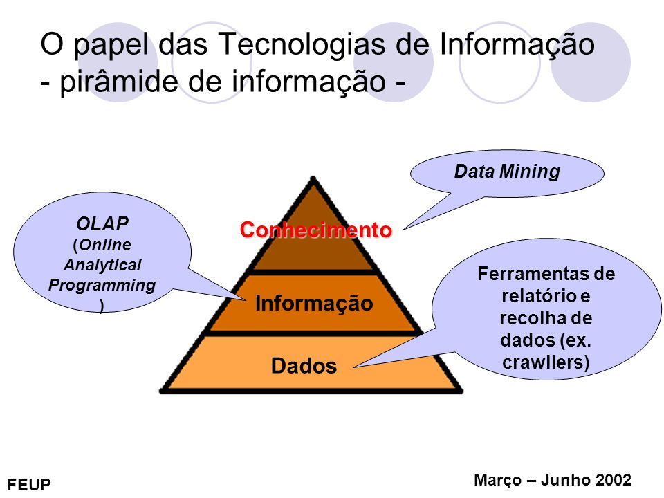 O papel das Tecnologias de Informação - pirâmide de informação -