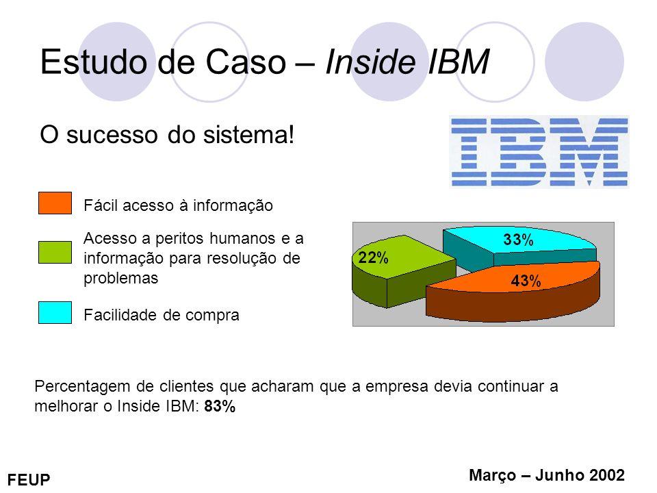 Estudo de Caso – Inside IBM