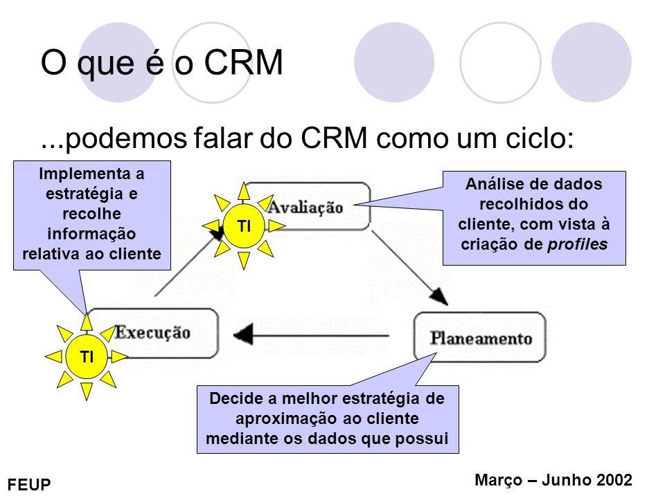 Implementa a estratégia e recolhe informação relativa ao cliente