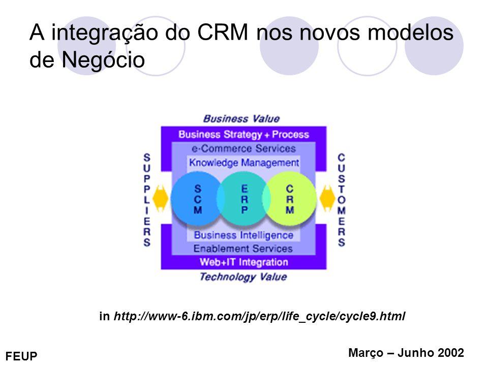 A integração do CRM nos novos modelos de Negócio