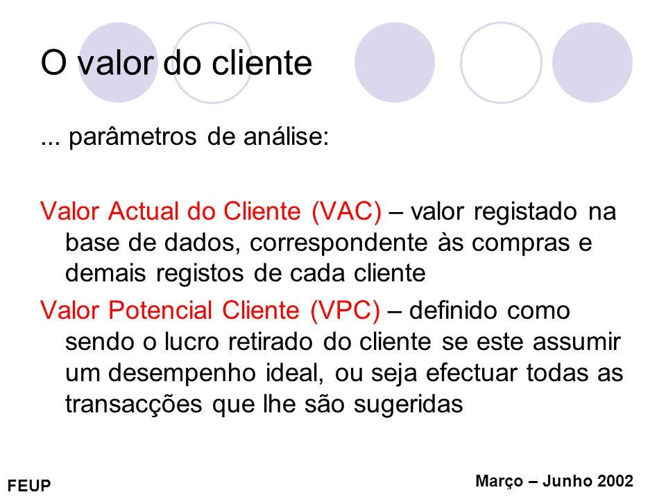 O valor do cliente ... parâmetros de análise:
