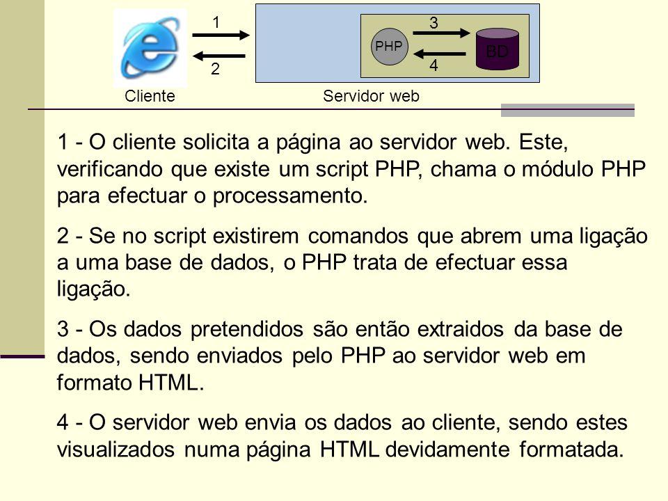 Cliente Servidor web. PHP. BD. 1. 2. 3. 4.