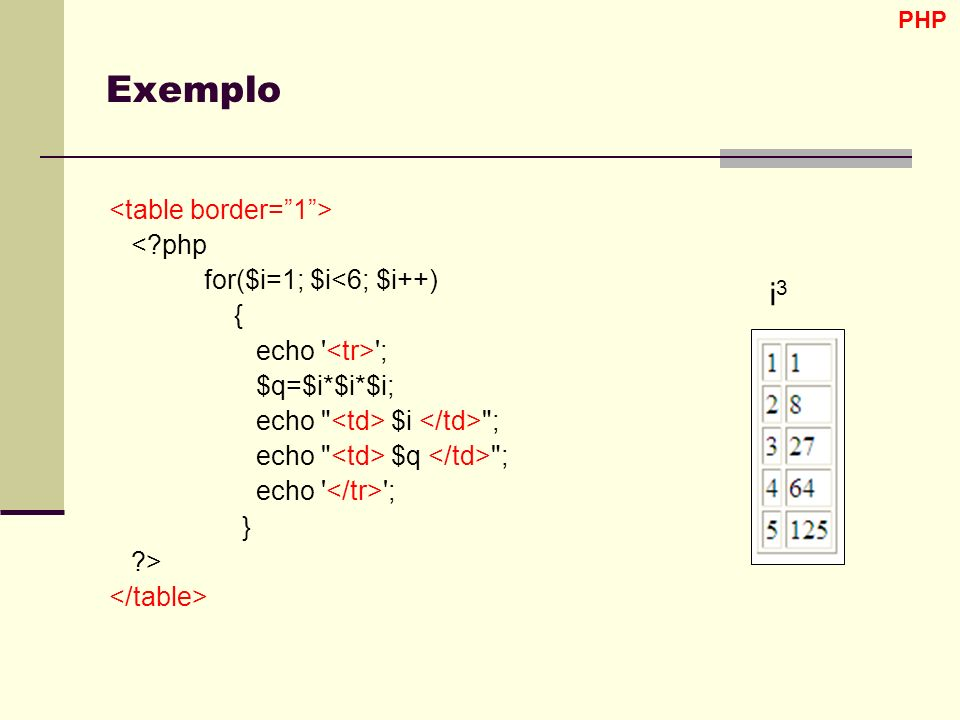 Exemplo i3 <table border= 1 > < php for($i=1; $i<6; $i++)
