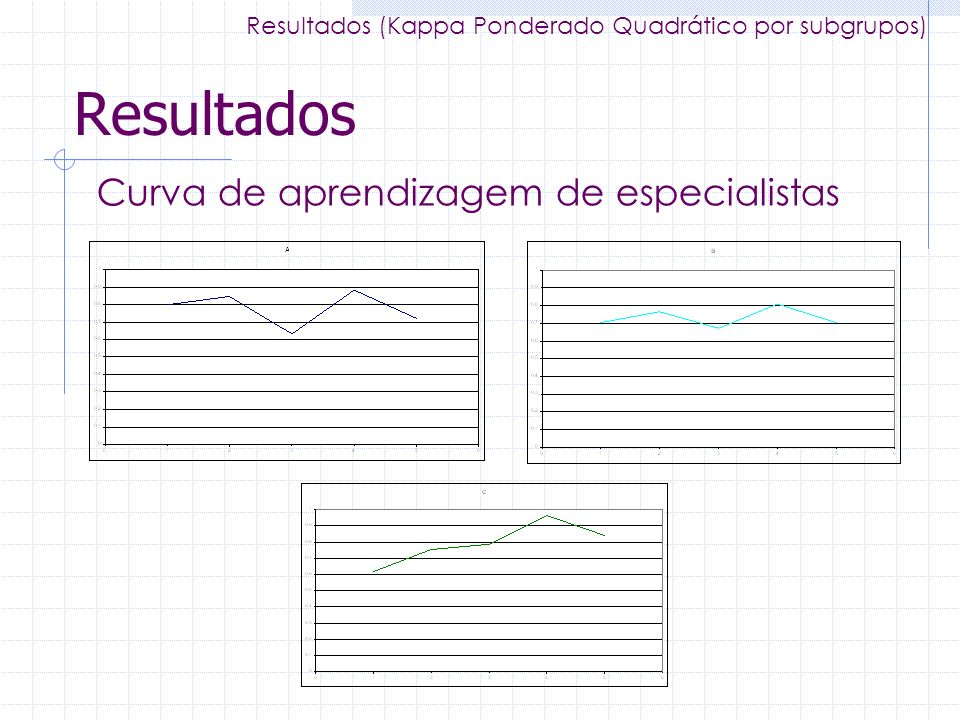 Resultados Curva de aprendizagem de especialistas