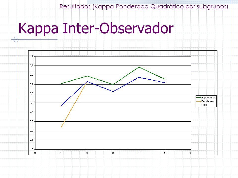 Kappa Inter-Observador