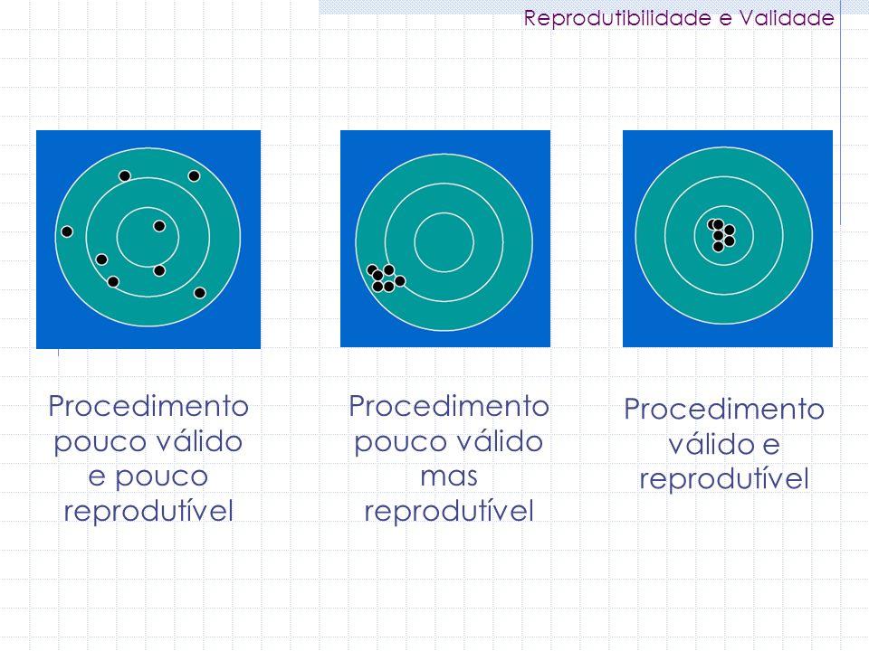Procedimento pouco válido e pouco reprodutível