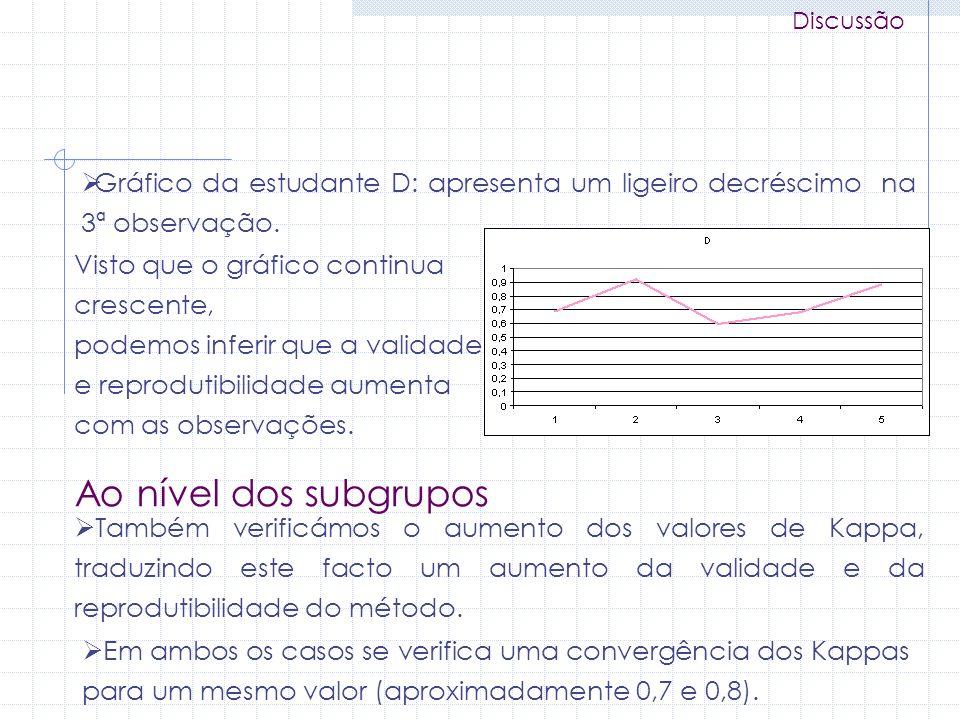 Discussão Gráfico da estudante D: apresenta um ligeiro decréscimo na 3ª observação. Visto que o gráfico continua crescente,