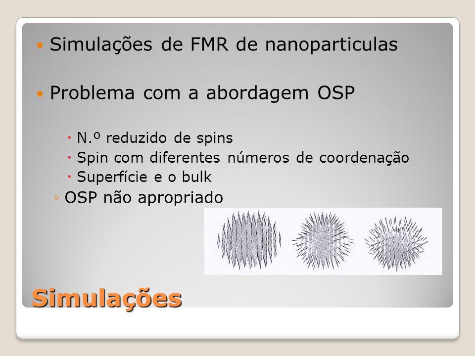 Simulações Simulações de FMR de nanoparticulas