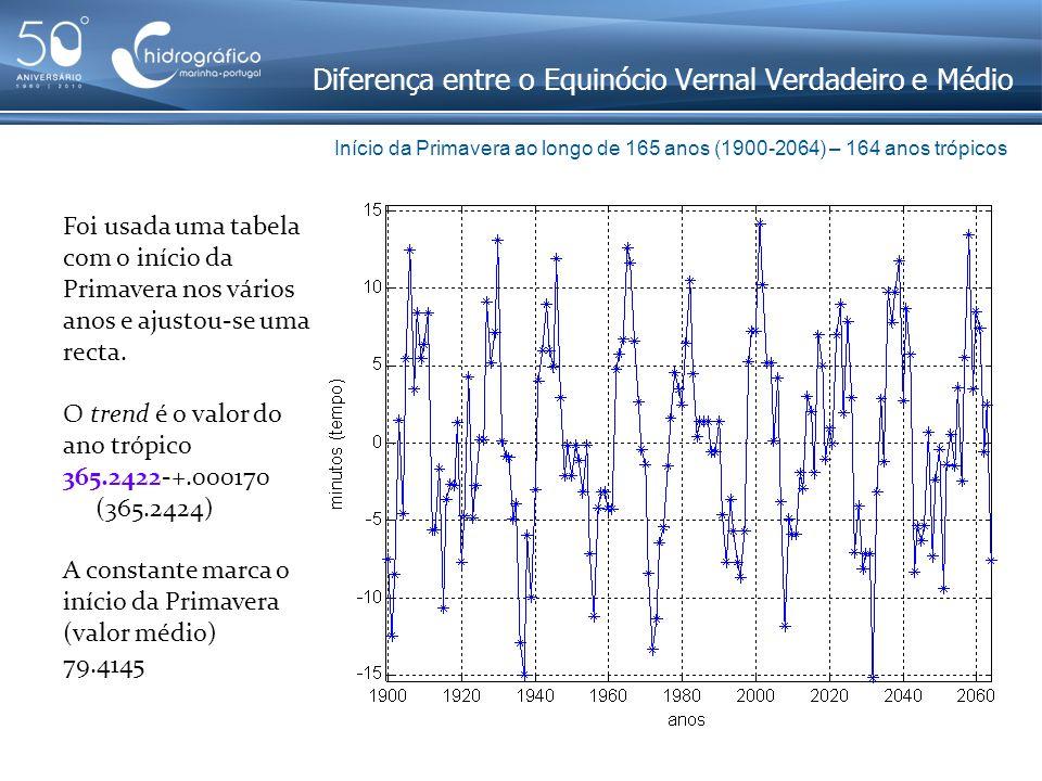 Tendência Sazonal Uso do ano trópico em vez do ano civil: