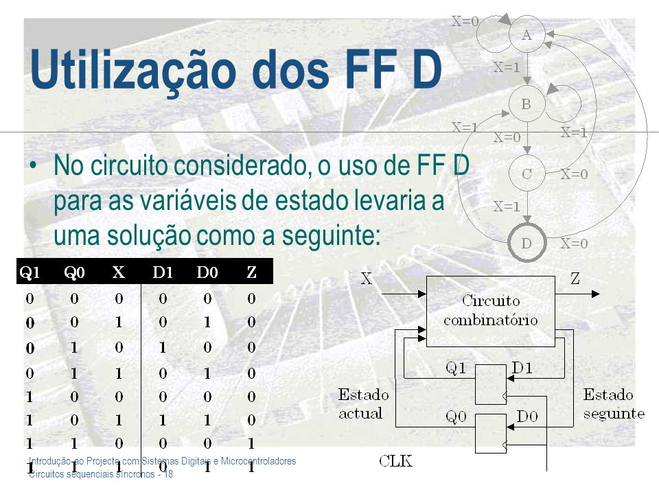 Utilização dos FF D No circuito considerado, o uso de FF D para as variáveis de estado levaria a uma solução como a seguinte:
