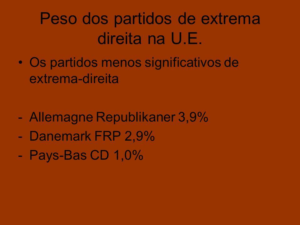 Peso dos partidos de extrema direita na U.E.