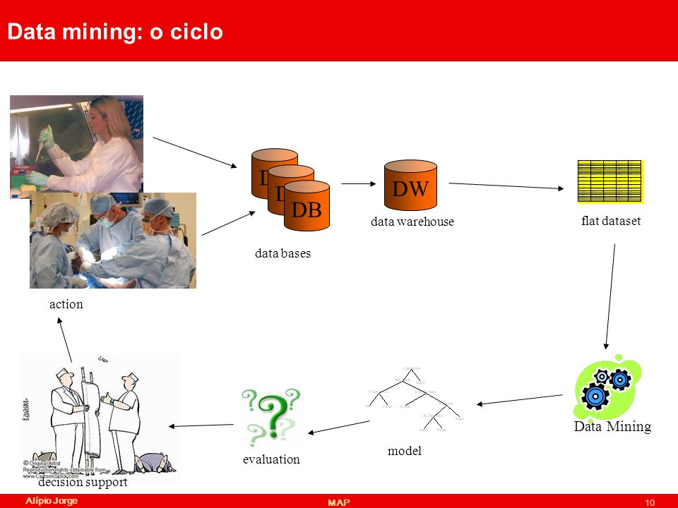 Data mining: o ciclo DB DW DB DB Data Mining data warehouse