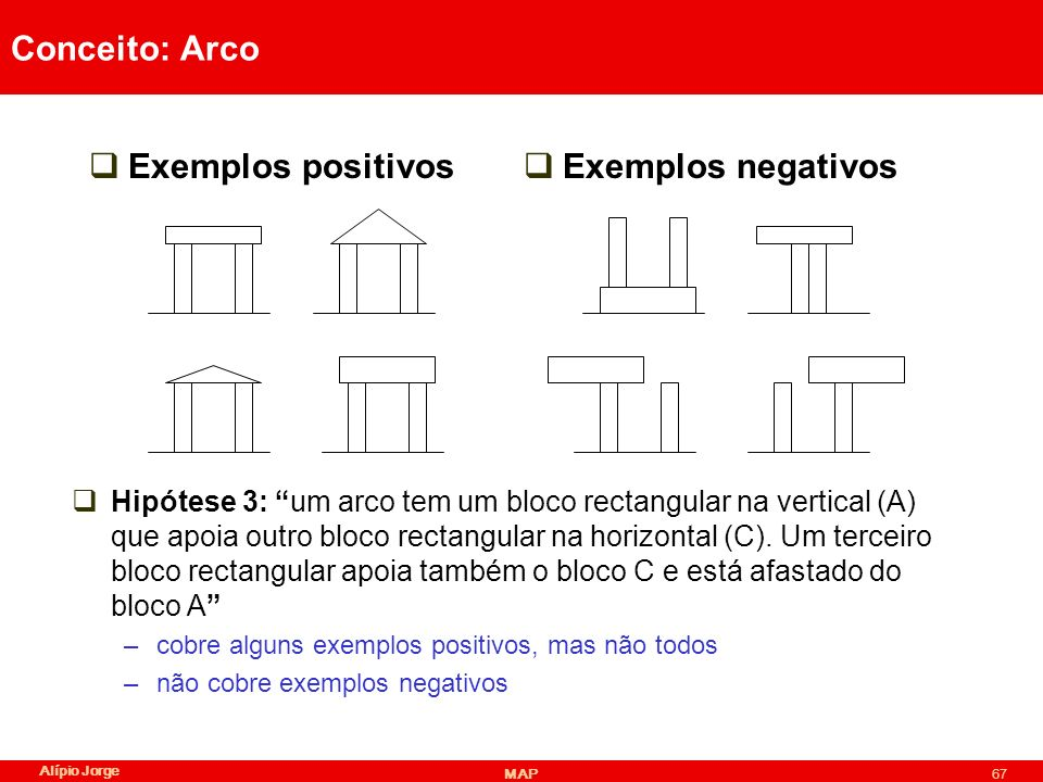 Conceito: Arco Exemplos positivos Exemplos negativos