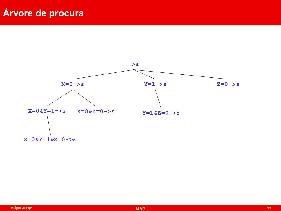 Árvore de procura ->s X=0->s Y=1->s Z=0->s X=0&Y=1->s