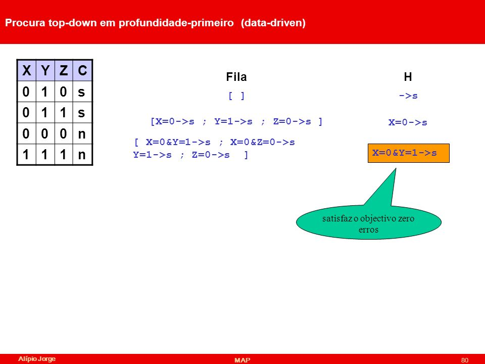 Procura top-down em profundidade-primeiro (data-driven)
