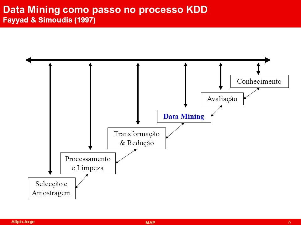 Data Mining como passo no processo KDD Fayyad & Simoudis (1997)