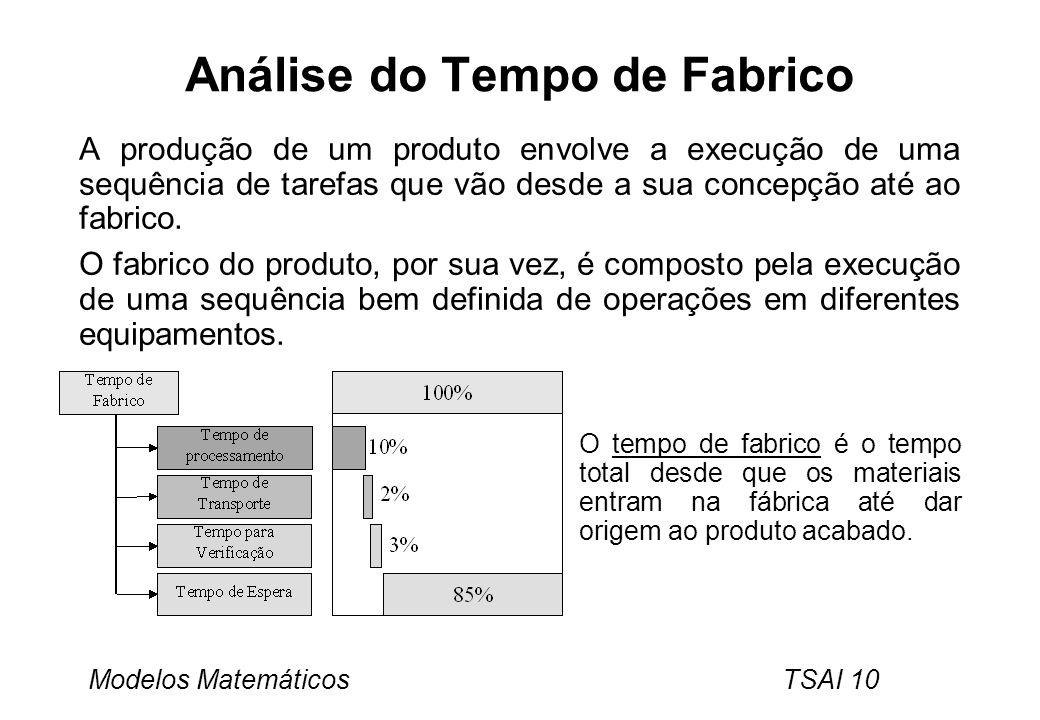 Análise do Tempo de Fabrico
