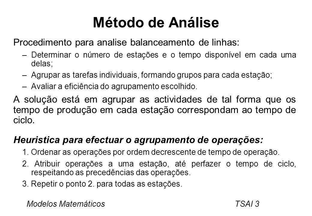 Método de Análise Procedimento para analise balanceamento de linhas: