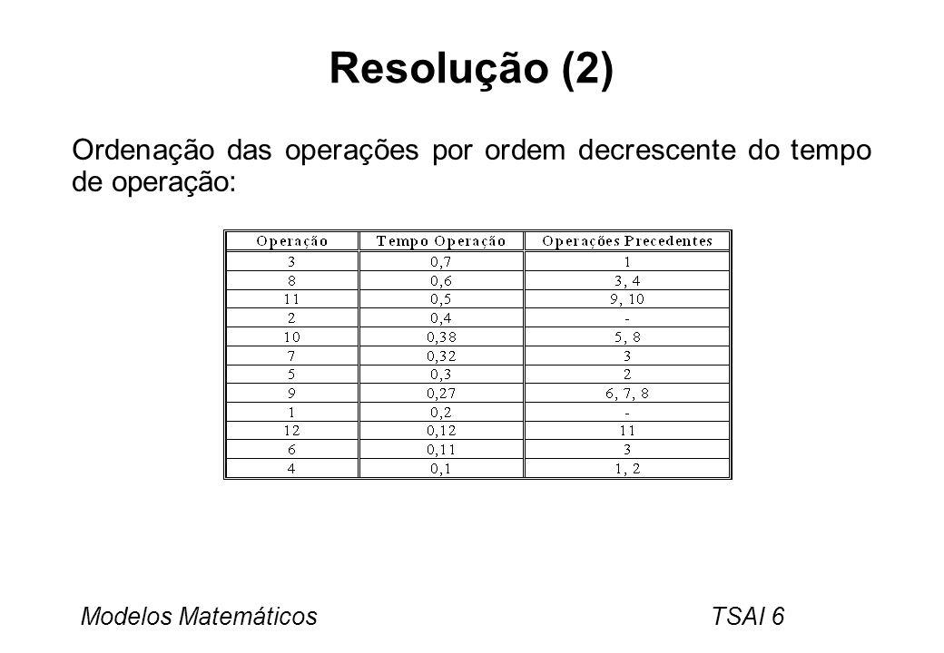 Resolução (2) Ordenação das operações por ordem decrescente do tempo de operação: