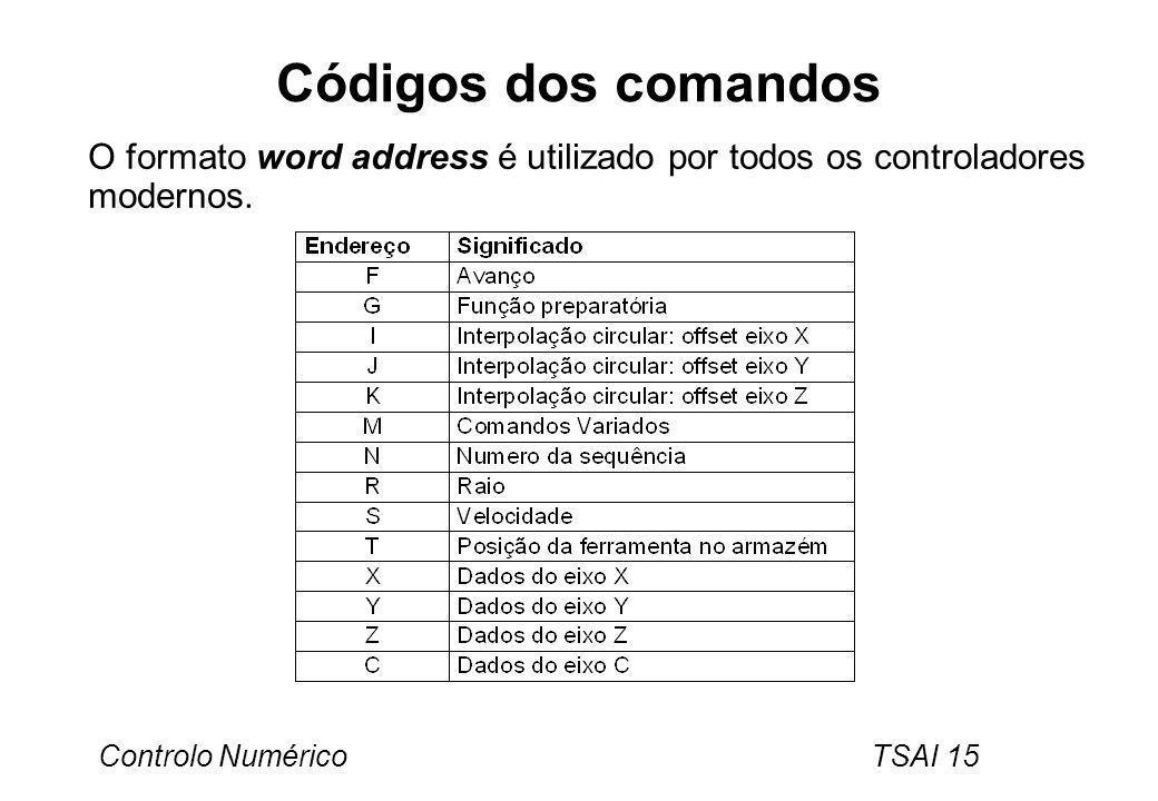 Códigos dos comandos O formato word address é utilizado por todos os controladores modernos.