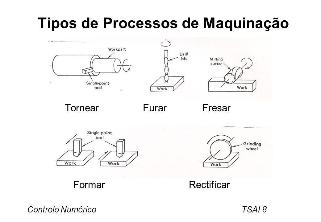 Tipos de Processos de Maquinação