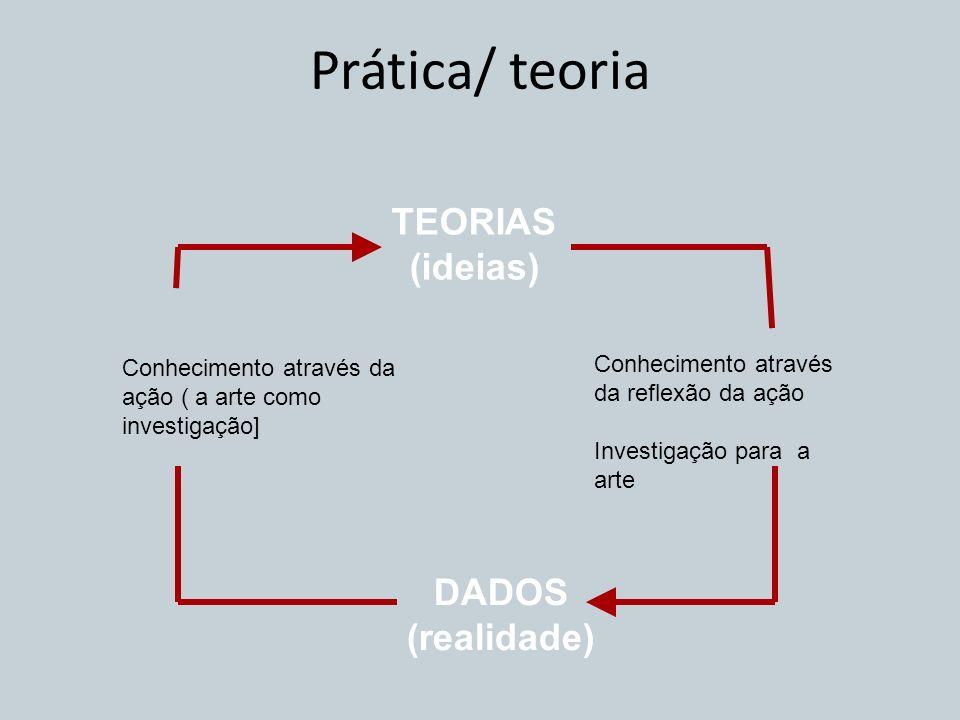 Prática/ teoria TEORIAS (ideias) DADOS (realidade)