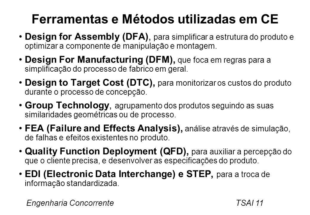 Ferramentas e Métodos utilizadas em CE