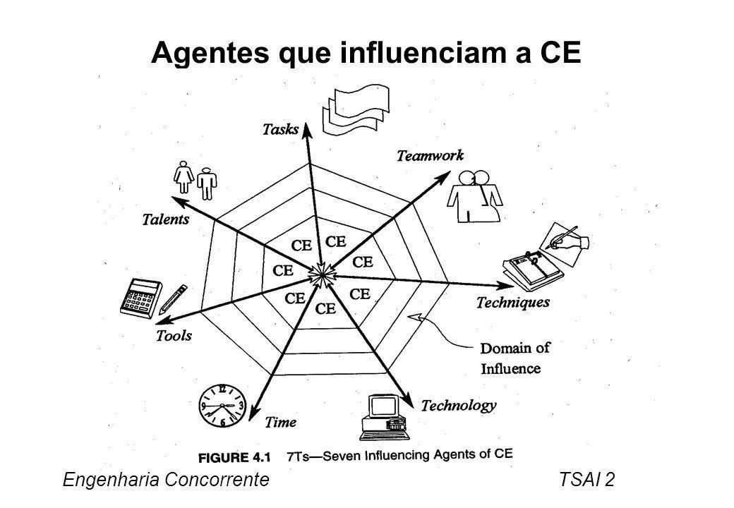 Agentes que influenciam a CE
