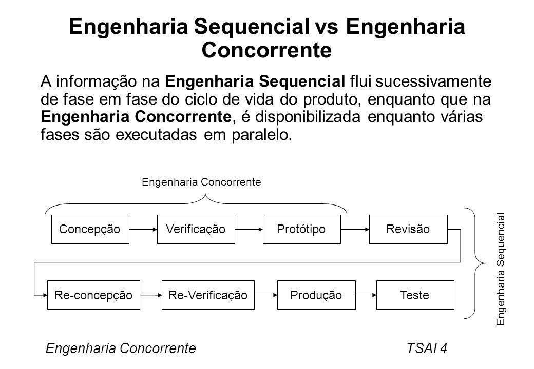 Engenharia Sequencial vs Engenharia Concorrente