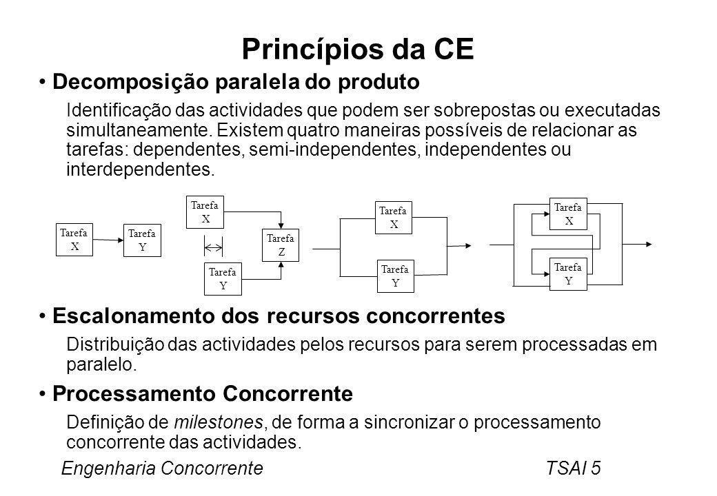 Princípios da CE Decomposição paralela do produto