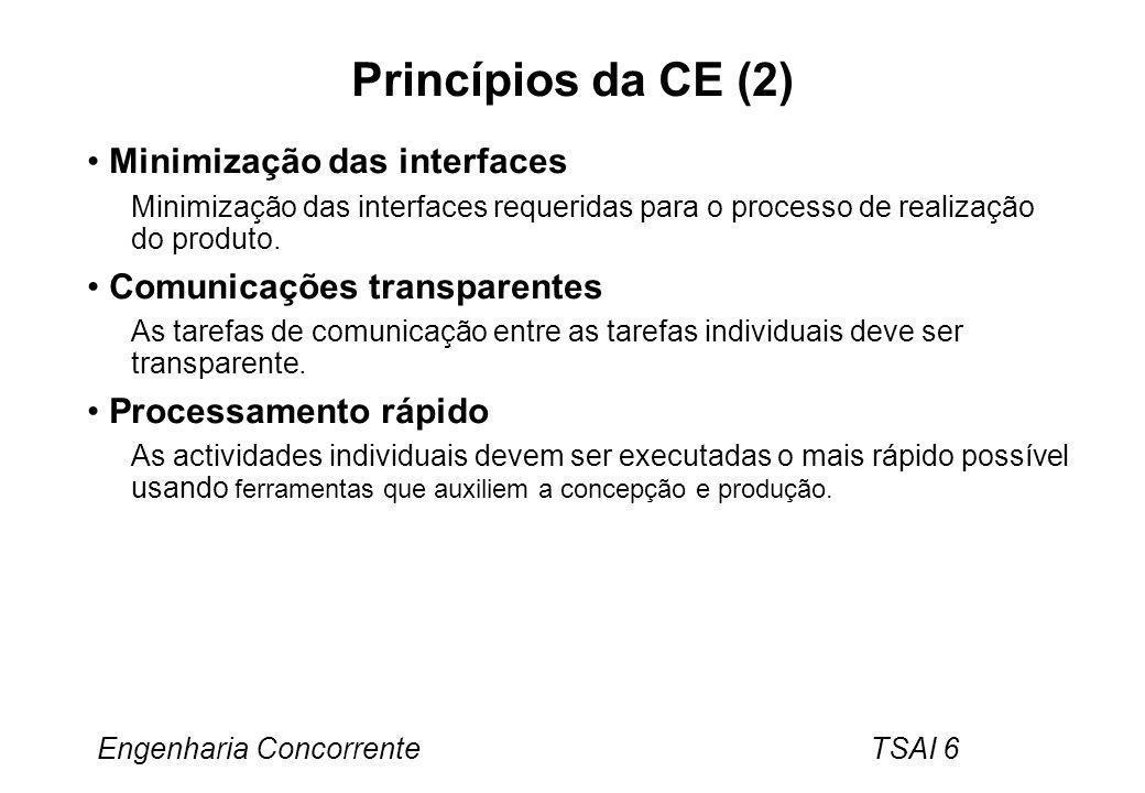 Princípios da CE (2) Minimização das interfaces