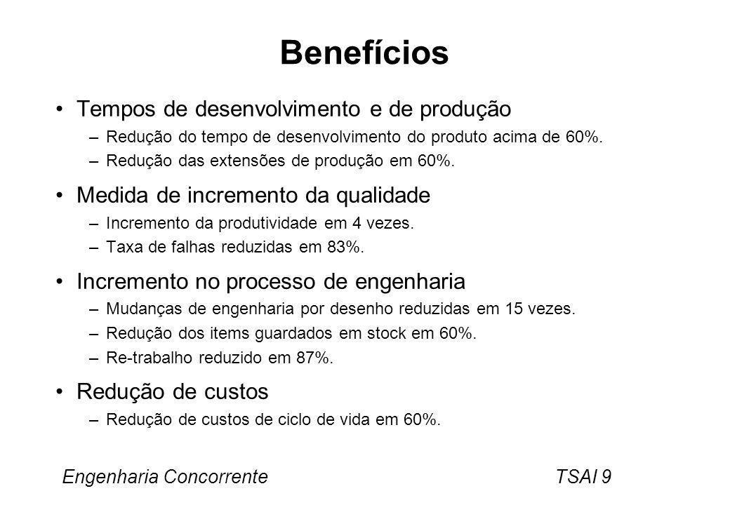 Benefícios Tempos de desenvolvimento e de produção