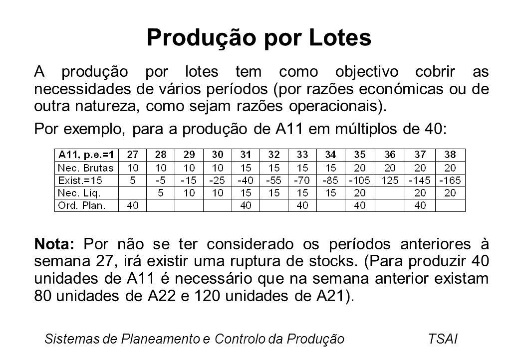 Produção por Lotes