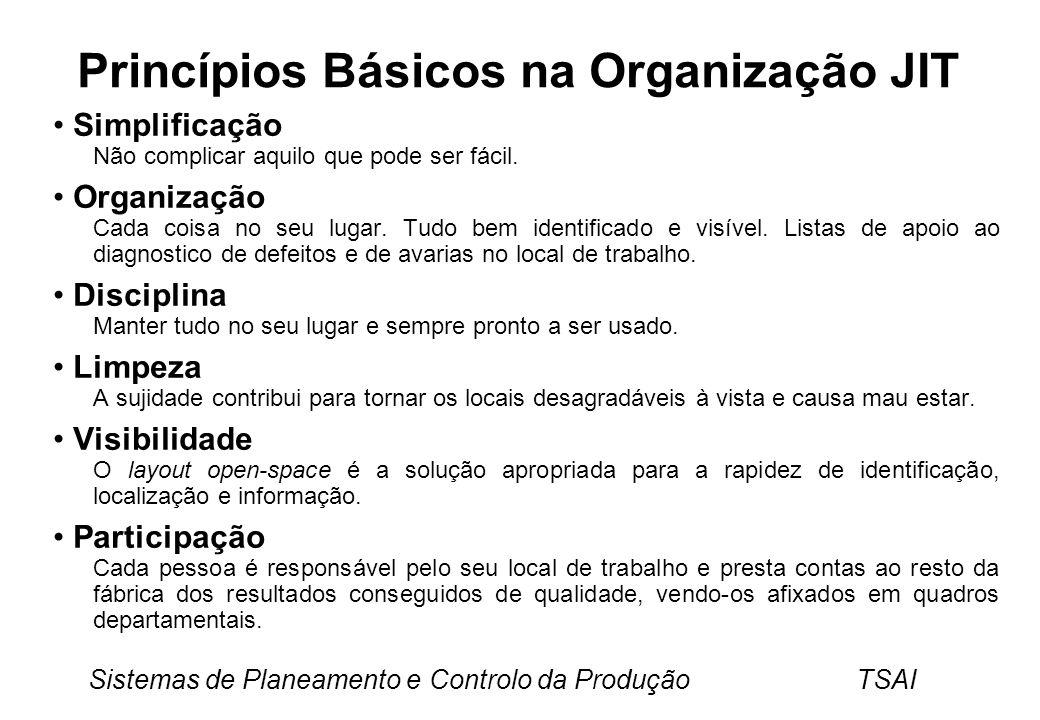 Princípios Básicos na Organização JIT