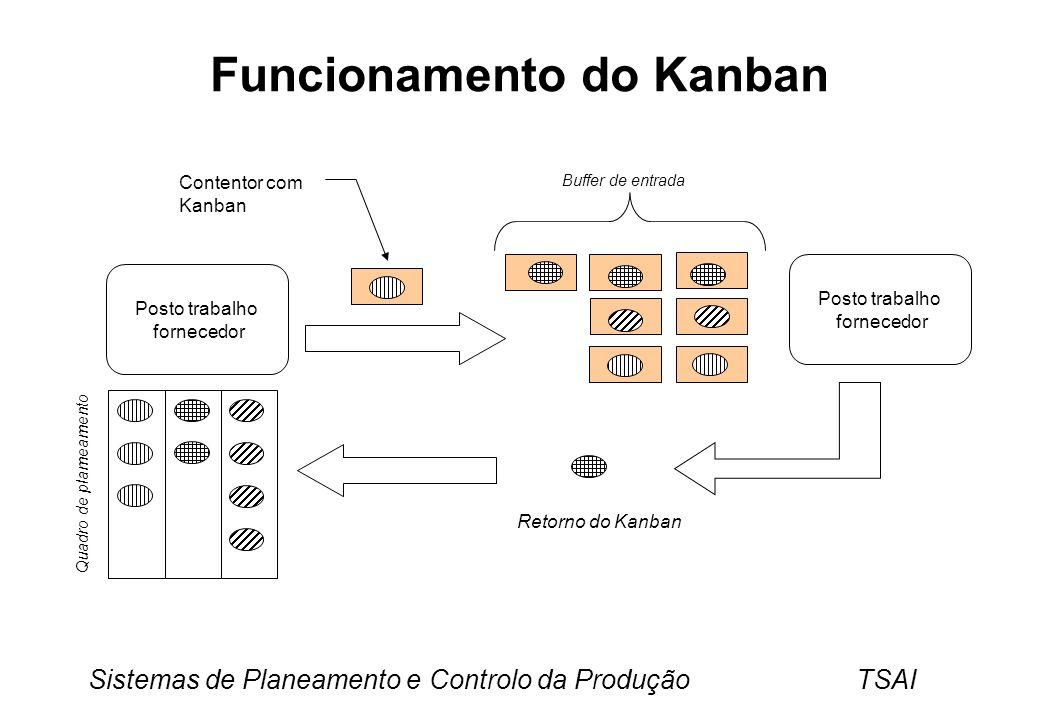 Funcionamento do Kanban