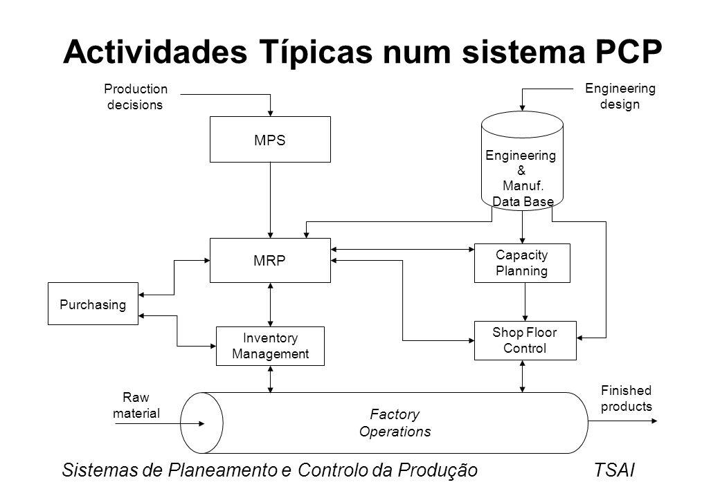 Actividades Típicas num sistema PCP