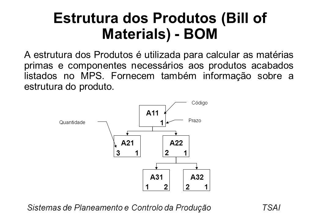 Estrutura dos Produtos (Bill of Materials) - BOM