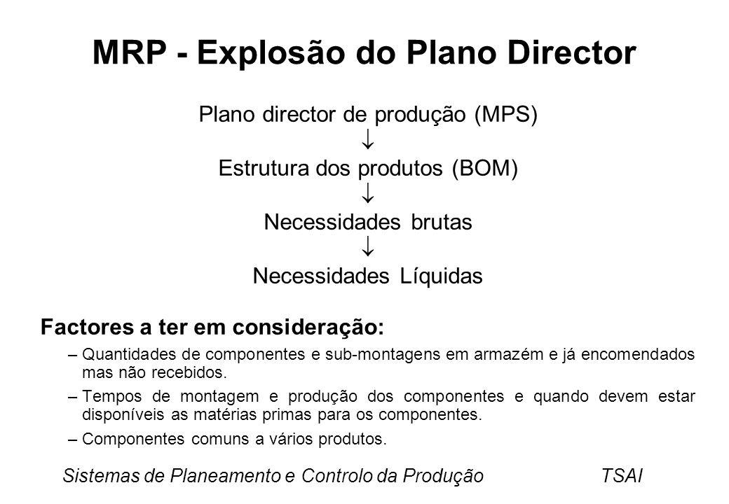 MRP - Explosão do Plano Director